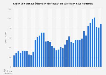 Export von Bier aus Österreich bis 2015