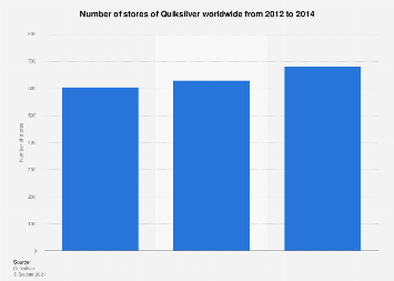 Global number of Quiksilver stores 2012-2014