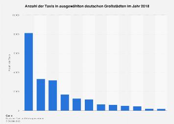 Anzahl der Taxis in deutschen Großstädten 2017