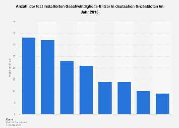 Anzahl der festen Blitzer in deutschen Großstädten 2015