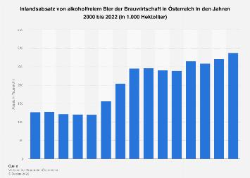 Inlandsabsatz von alkoholfreiem Bier der Brauwirtschaft in Österreich bis 2017