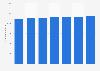 Inlandsabsatz der Brau Union Österreich bis 2016