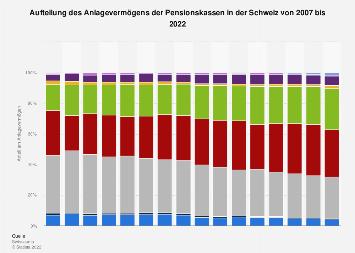 Aufteilung des Anlagevermögens der Pensionskassen in der Schweiz bis 2016