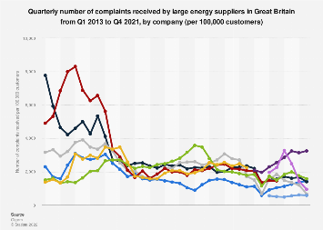 Complaints received by big six energy suppliers per 100,000 customers GB 2013-2018