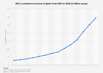 B2C e-commerce sales volume in Spain 2007-2017