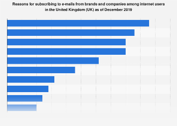 Reasons for subscribing to e-mails from brands/companies in the UK 2015-2017