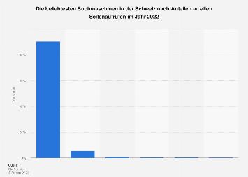 Marktanteile der meistgenutzten Suchmaschinen in der Schweiz 2018