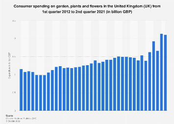 Garden, plants and flowers quarterly expenditure in the United Kingdom (UK) 2012-2017