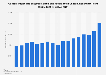Expenditure on garden, plants and flowers in the United Kingdom (UK) 2005-2017