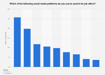 Usage of social media platforms for job search in Germany 2018