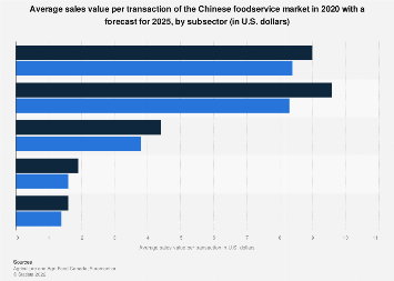 Average sales value per transaction of foodservice market China 2019, by subsector