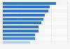 Fee-based digital games: most played genres in France 2014