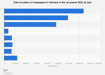 Paid circulation of newspapers in Germany Q4 2017, by type