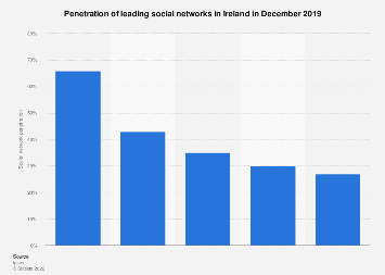 Social network penetration in Ireland 2017