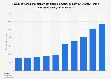 Digital display advertising revenue in Germany 2013-2016