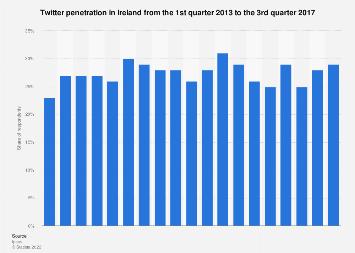 Twitter penetration Ireland 2013-2017