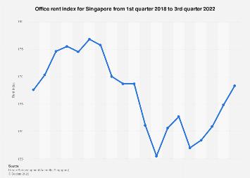 Singapore: prime office rent index 2006-2019 | Statista