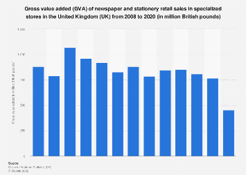 Gross value added (GVA) of newspaper and stationery retail stores in the UK 2008-2016