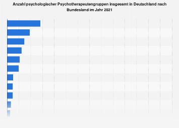 Psychologische Psychotherapeutengruppen insgesamt in Deutschland nach Bundesland 2018