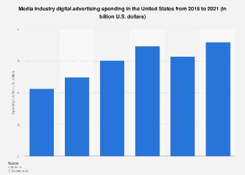 Digital ad spending of the U.S. media industry 2016-2019