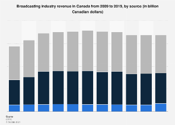 Broadcasting industry revenue in Canada 2009-2016, by source