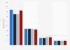 Mitarbeiter einzelner Medienverlage in der Schweiz bis 2016