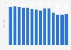Anzahl der Zeitungstitel in der Schweiz bis 2017