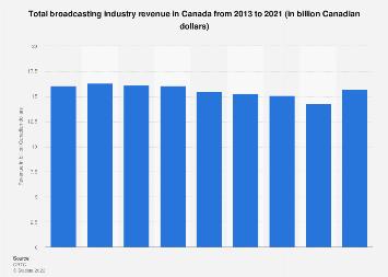 Broadcasting industry revenue in Canada 2009-2016