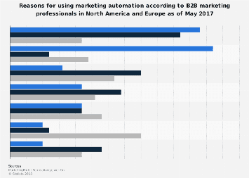 Leading marketing automation objectives according to B2B marketers worldwide 2017