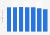 Inlandsanteil am Verbrauch von Papier und Karton in der Schweiz bis 2016
