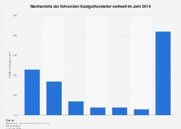 Marktanteile der führenden Saatguthersteller weltweit 2014
