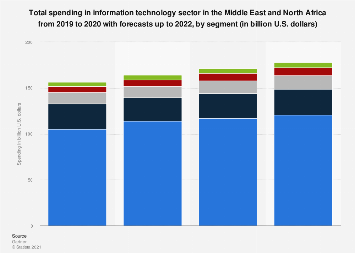 Middle East and North Africa IT expenditure forecast by segment 2017-2020