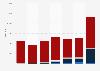 Coal import volume to the Czech Republic 2008-2014