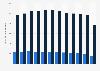Radio revenue in Canada 2009-2017, by service