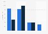 EBITDA der führenden Rohstoffhändler der Schweiz bis 2014