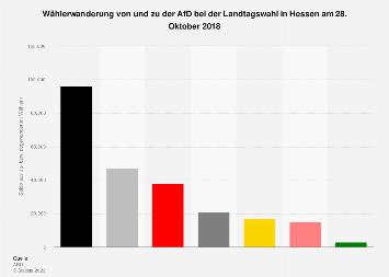Wählerwanderung* von und zu der AfD bei der Landtagswahl in Hessen 2018