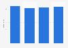 Umsatz der Somedia AG bis 2015