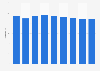 Durchschnittlicher Zimmerpreis (ADR) der Hotels in Zürich bis 2019