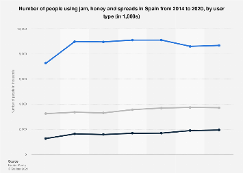 Jam, honey and spreads usage in Spain 2014-2016, by user type