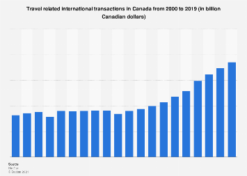 Travel spending by foreign visitors in Canada 2000-2017
