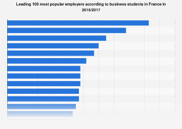 Most popular employers according to business students in France 2017