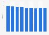 Durchschnittlicher Zimmerpreis (ADR) der Hotels in Genf bis 2019