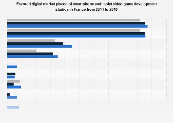 Digital market places of smartphone and tablet game development studios France 2016
