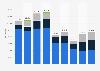 Import von Altpapier in die Schweiz nach Ländern bis 2017