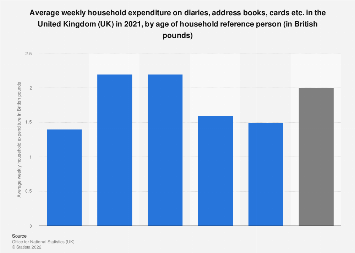 Uk greeting card market value 2016 statistic cards and stationery weekly household expenditure in the uk 2017 by age m4hsunfo