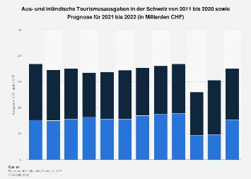 Aus- und inländische Tourismusausgaben in der Schweiz bis 2020