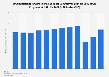 Wertschöpfung im Tourismus in der Schweiz bis 2020