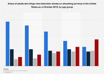 TV show binge viewing frequency in the U.S. 2018, by age group