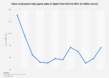 Video games industry sales in Spain in physical format 2010-2017