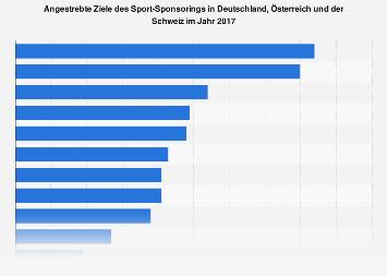 Ziele des Sport-Sponsorings in Deutschland, Österreich und der Schweiz 2017